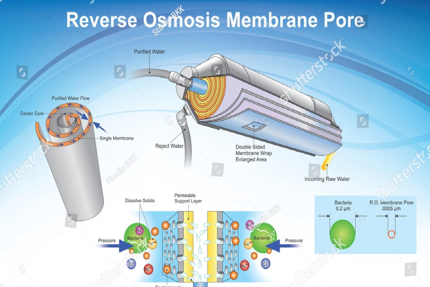 membrane-UF
